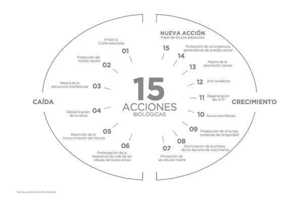 15 acciones biológicas de Phytologist 15